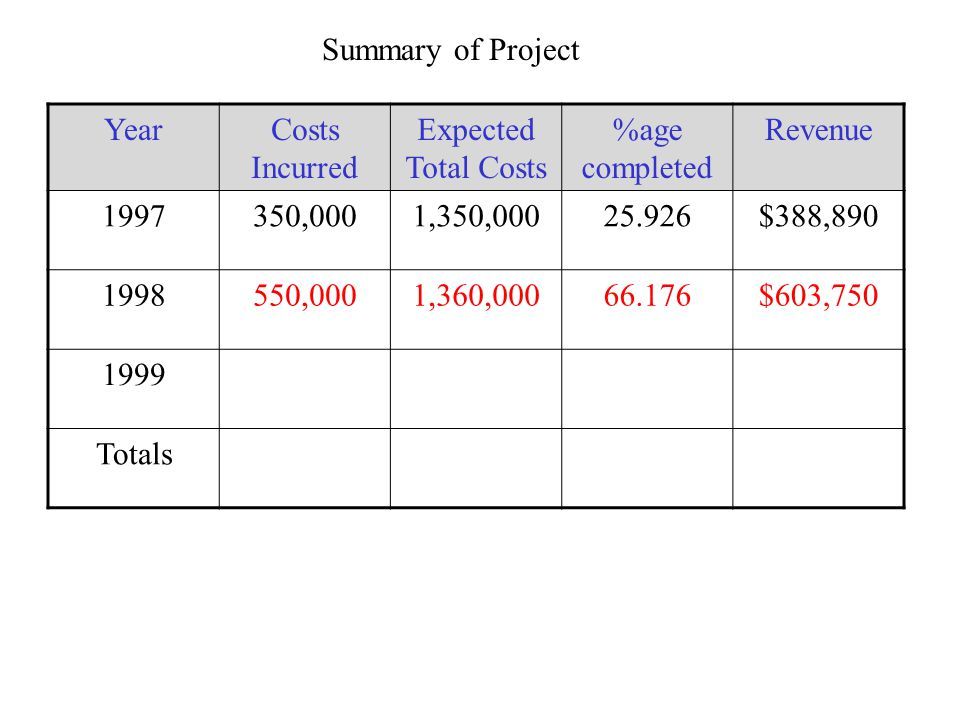 Summary of Project YearCosts Incurred Expected Total Costs %age completed Revenue 1997350,0001,350,00025.926$388,890 1998550,0001,360,00066.176$603,750 1999 Totals