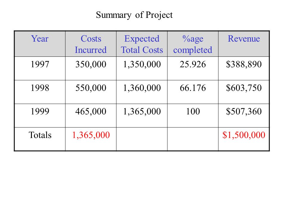 Summary of Project YearCosts Incurred Expected Total Costs %age completed Revenue 1997350,0001,350,00025.926$388,890 1998550,0001,360,00066.176$603,750 1999465,0001,365,000100$507,360 Totals1,365,000$1,500,000