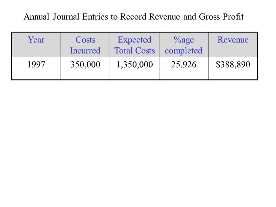 Annual Journal Entries to Record Revenue and Gross Profit YearCosts Incurred Expected Total Costs %age completed Revenue 1997350,0001,350,00025.926$38