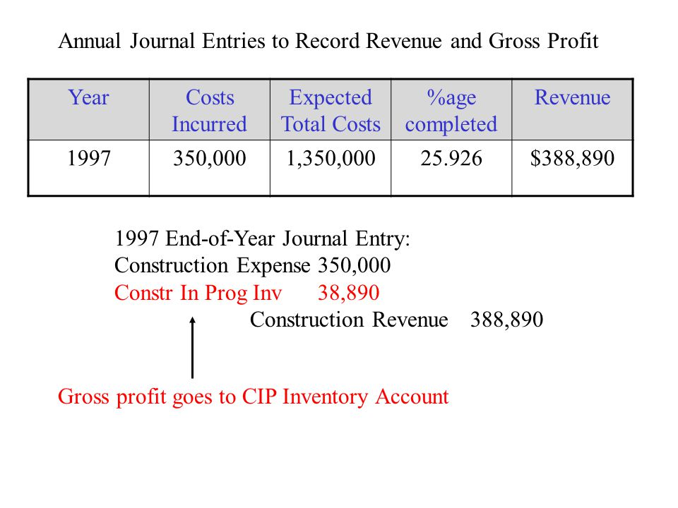 Annual Journal Entries to Record Revenue and Gross Profit YearCosts Incurred Expected Total Costs %age completed Revenue 1997350,0001,350,00025.926$388,890 1997 End-of-Year Journal Entry: Construction Expense350,000 Constr In Prog Inv38,890 Construction Revenue 388,890 Gross profit goes to CIP Inventory Account