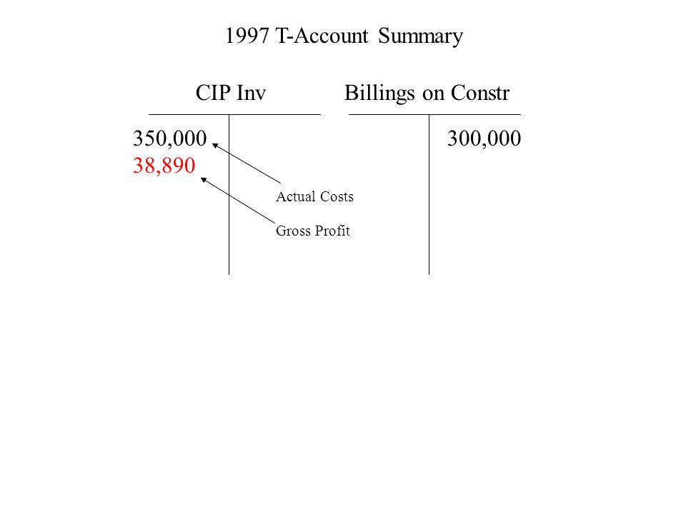 1997 T-Account Summary CIP Inv 350,000 38,890 Billings on Constr 300,000 Actual Costs Gross Profit
