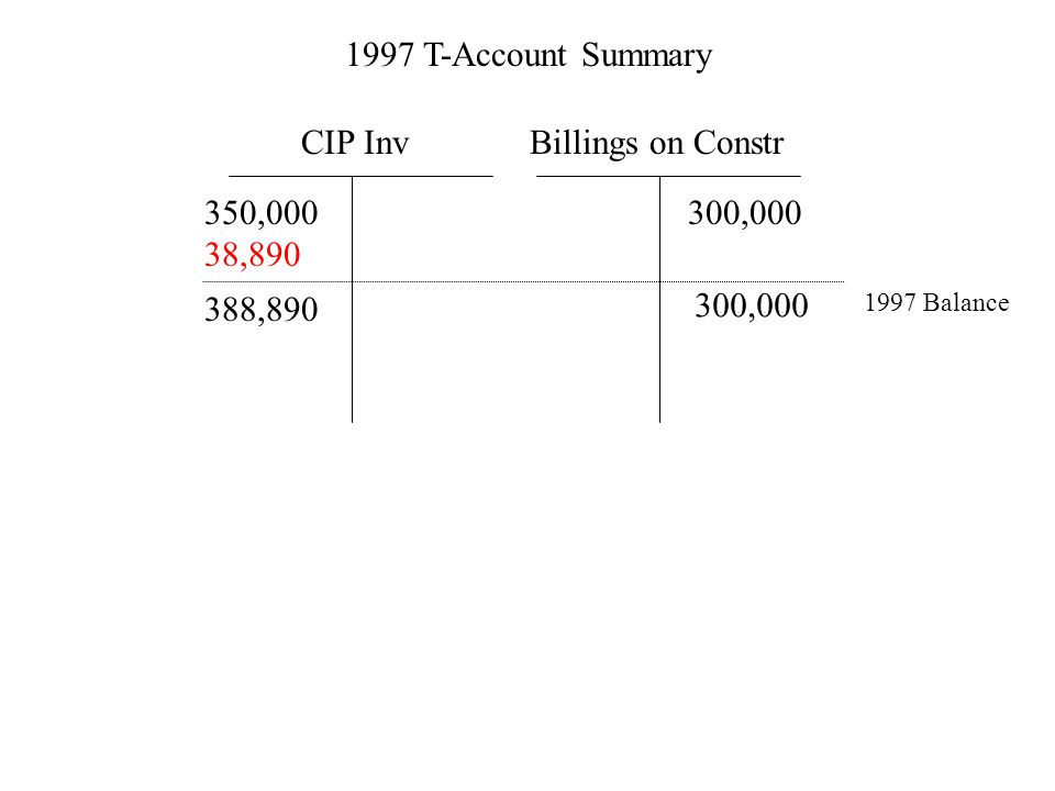 CIP Inv 350,000 38,890 Billings on Constr 300,000 1997 Balance 388,890 300,000 1997 T-Account Summary