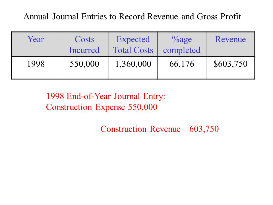 1998 End-of-Year Journal Entry: Construction Expense550,000 Construction Revenue 603,750 Annual Journal Entries to Record Revenue and Gross Profit YearCosts Incurred Expected Total Costs %age completed Revenue 1998550,0001,360,00066.176$603,750