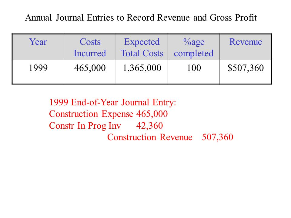 1999 End-of-Year Journal Entry: Construction Expense465,000 Constr In Prog Inv42,360 Construction Revenue 507,360 Annual Journal Entries to Record Rev