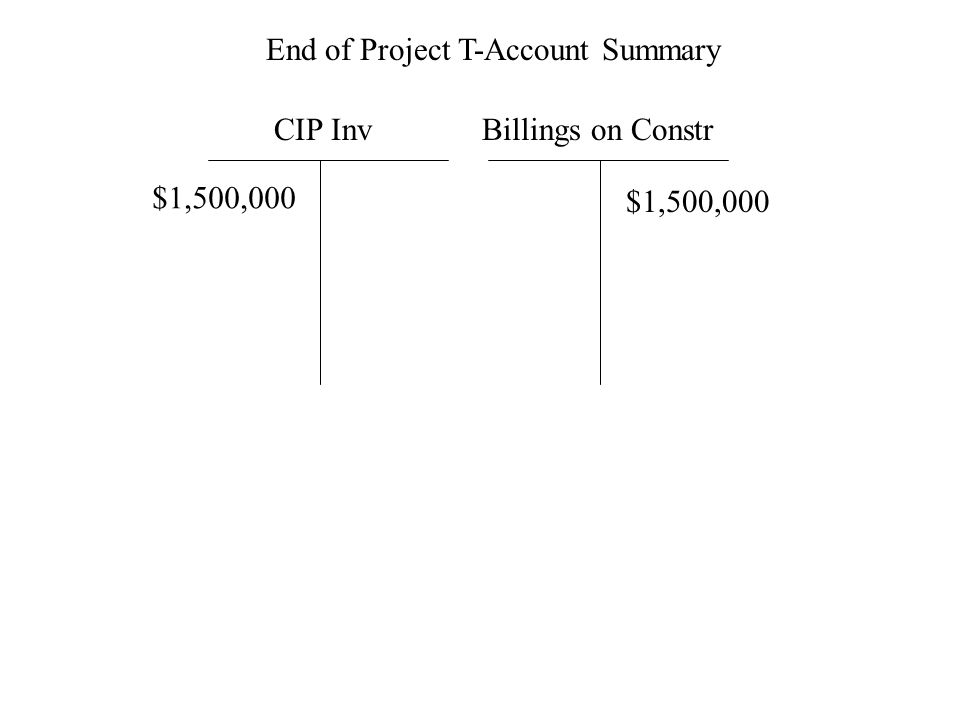 CIP InvBillings on Constr End of Project T-Account Summary $1,500,000