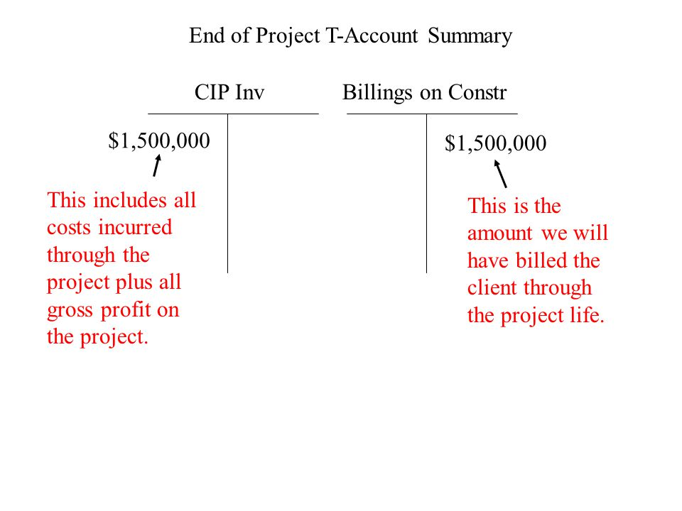 CIP InvBillings on Constr End of Project T-Account Summary $1,500,000 This is the amount we will have billed the client through the project life.