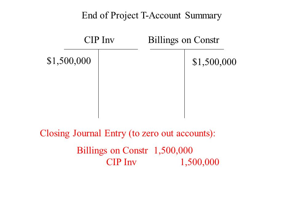 CIP InvBillings on Constr End of Project T-Account Summary $1,500,000 Billings on Constr 1,500,000 CIP Inv 1,500,000 Closing Journal Entry (to zero out accounts):