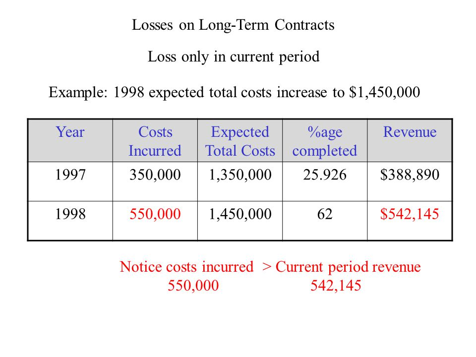 Losses on Long-Term Contracts Loss only in current period Example: 1998 expected total costs increase to $1,450,000 YearCosts Incurred Expected Total Costs %age completed Revenue 1997350,0001,350,00025.926$388,890 1998550,0001,450,00062$542,145 Notice costs incurred > Current period revenue 550,000 542,145