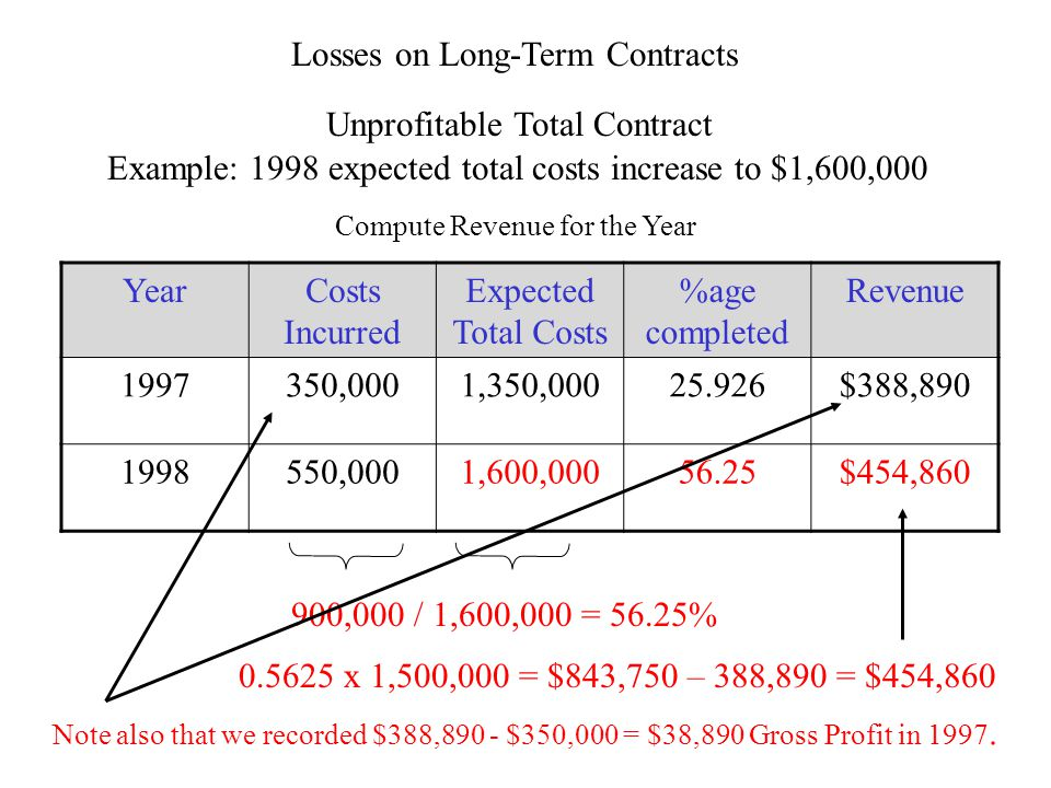 Losses on Long-Term Contracts Unprofitable Total Contract Example: 1998 expected total costs increase to $1,600,000 YearCosts Incurred Expected Total Costs %age completed Revenue 1997350,0001,350,00025.926$388,890 1998550,0001,600,00056.25$454,860 900,000 / 1,600,000 = 56.25% 0.5625 x 1,500,000 = $843,750 – 388,890 = $454,860 Compute Revenue for the Year Note also that we recorded $388,890 - $350,000 = $38,890 Gross Profit in 1997.