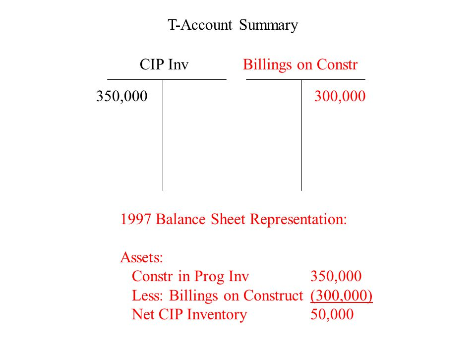 T-Account Summary 1997 Balance Sheet Representation: Assets: Constr in Prog Inv350,000 Less: Billings on Construct(300,000) Net CIP Inventory50,000 CI