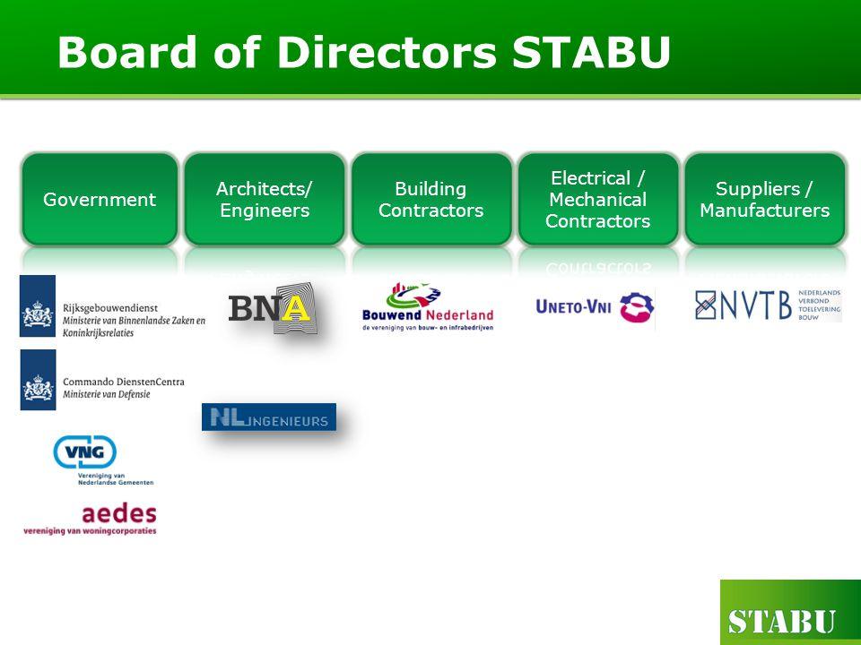 Board of Directors STABU