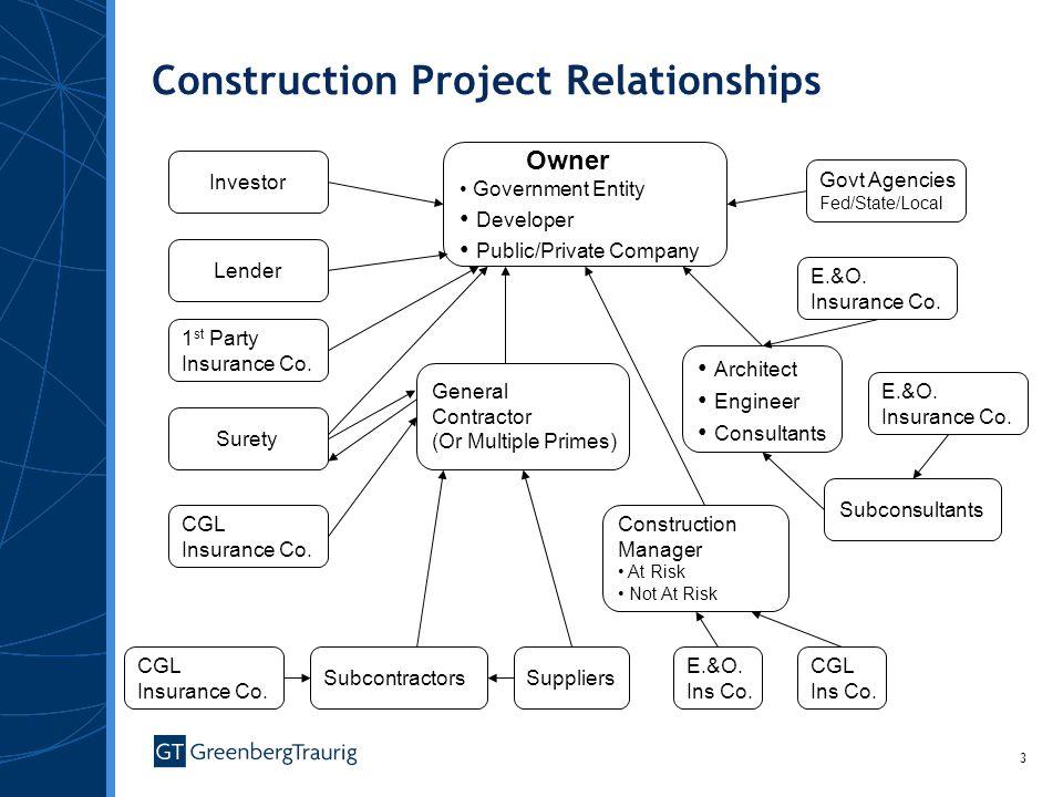 3 Owner Government Entity Developer Public/Private Company Govt Agencies Fed/State/Local E.&O.