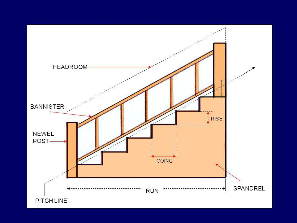 PITCH LINE RUN GOING RISE SPANDREL NEWEL POST HEADROOM BANNISTER