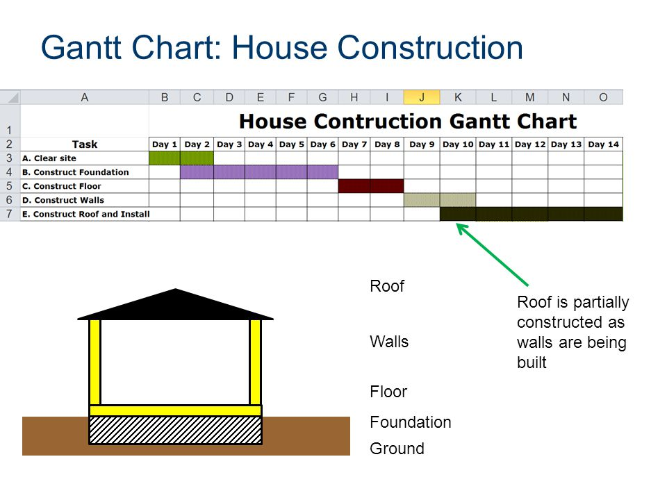 Gantt Chart: House Construction Ground Foundation Floor Walls Roof Roof is partially constructed as walls are being built