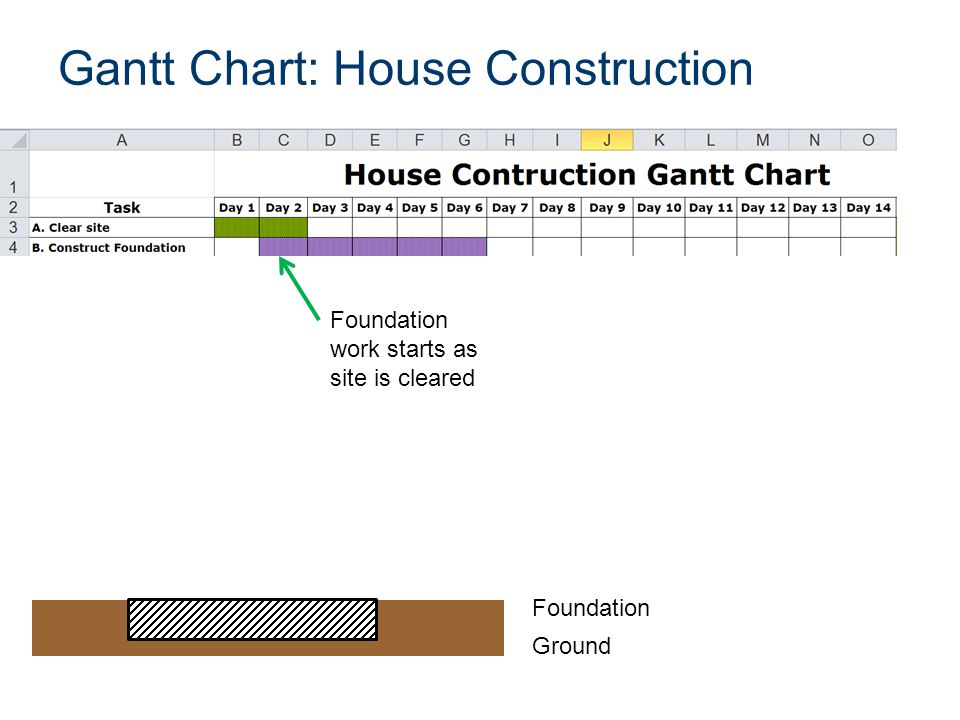 Gantt Chart: House Construction Ground Foundation Foundation work starts as site is cleared