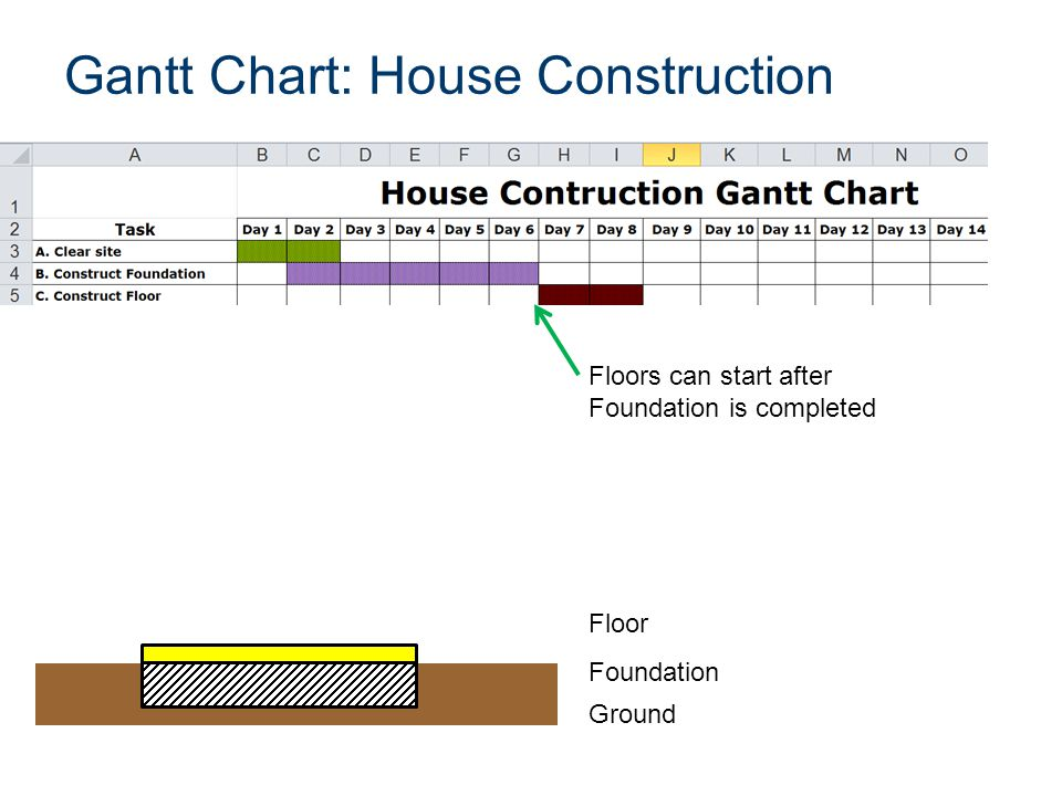 Gantt Chart: House Construction Ground Foundation Floor Floors can start after Foundation is completed