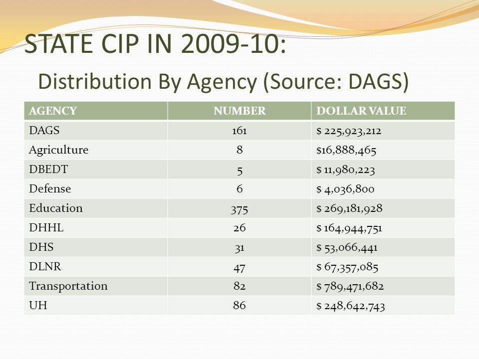 STATE CIP IN 2009-10: Distribution By Agency (Source: DAGS) AGENCYNUMBERDOLLAR VALUE DAGS161$ 225,923,212 Agriculture8$16,888,465 DBEDT5$ 11,980,223 Defense6$ 4,036,800 Education375$ 269,181,928 DHHL26$ 164,944,751 DHS31$ 53,066,441 DLNR47$ 67,357,085 Transportation82$ 789,471,682 UH86$ 248,642,743
