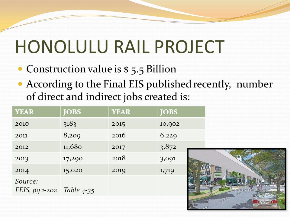 HONOLULU RAIL PROJECT Construction value is $ 5.5 Billion According to the Final EIS published recently, number of direct and indirect jobs created is: YEARJOBSYEARJOBS 20103183201510,902 20118,20920166,229 201211,68020173,872 201317,29020183,091 201415,02020191,719 Source: FEIS, pg 1-202Table 4-35