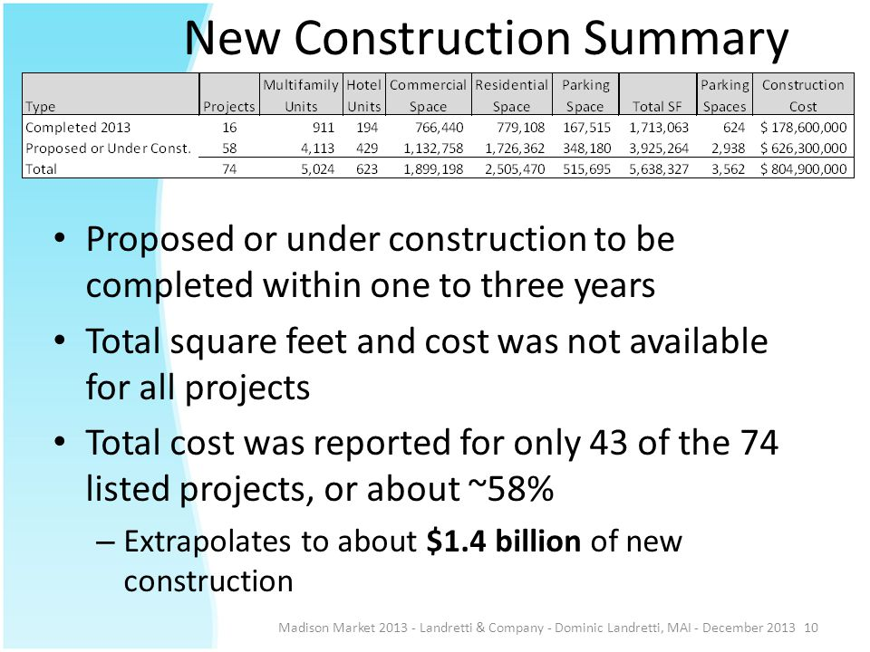 New Construction Summary Madison Market 2013 - Landretti & Company - Dominic Landretti, MAI - December 201310 Proposed or under construction to be com