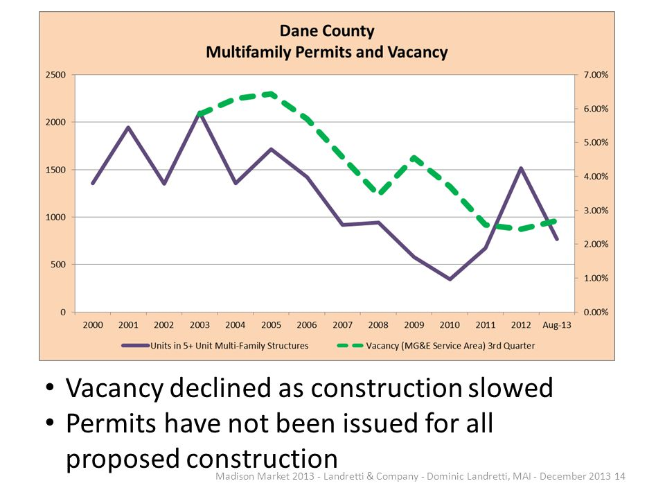 Madison Market 2013 - Landretti & Company - Dominic Landretti, MAI - December 2013 14 Vacancy declined as construction slowed Permits have not been is