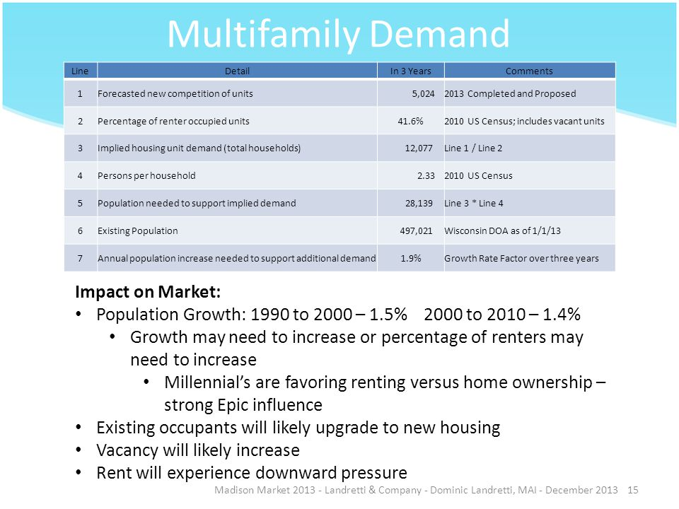 Multifamily Demand Madison Market 2013 - Landretti & Company - Dominic Landretti, MAI - December 201315 LineDetailIn 3 YearsComments 1Forecasted new competition of units 5,0242013 Completed and Proposed 2Percentage of renter occupied units41.6%2010 US Census; includes vacant units 3Implied housing unit demand (total households) 12,077Line 1 / Line 2 4Persons per household 2.332010 US Census 5Population needed to support implied demand 28,139Line 3 * Line 4 6Existing Population 497,021Wisconsin DOA as of 1/1/13 7Annual population increase needed to support additional demand1.9%Growth Rate Factor over three years Impact on Market: Population Growth: 1990 to 2000 – 1.5% 2000 to 2010 – 1.4% Growth may need to increase or percentage of renters may need to increase Millennials are favoring renting versus home ownership – strong Epic influence Existing occupants will likely upgrade to new housing Vacancy will likely increase Rent will experience downward pressure