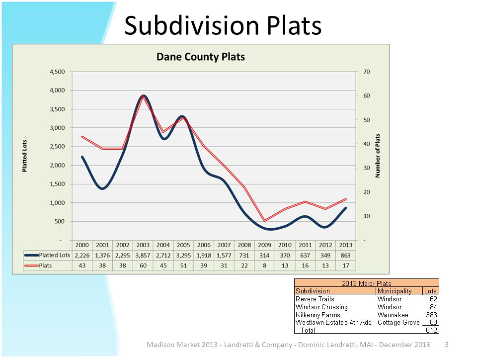 Subdivision Plats Madison Market 2013 - Landretti & Company - Dominic Landretti, MAI - December 20133