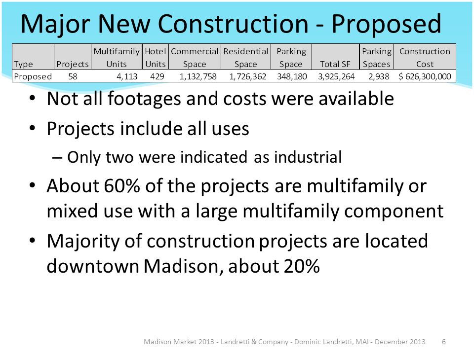 Major New Construction - Proposed Madison Market 2013 - Landretti & Company - Dominic Landretti, MAI - December 20136 Not all footages and costs were available Projects include all uses – Only two were indicated as industrial About 60% of the projects are multifamily or mixed use with a large multifamily component Majority of construction projects are located downtown Madison, about 20%