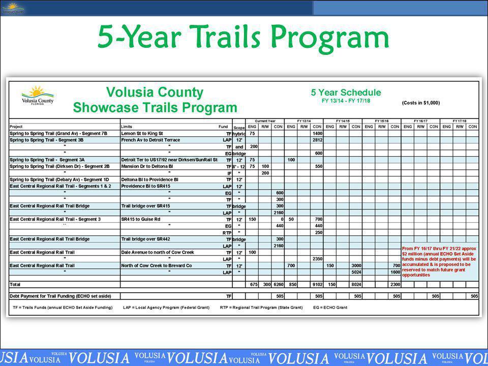 5-Year Trails Program