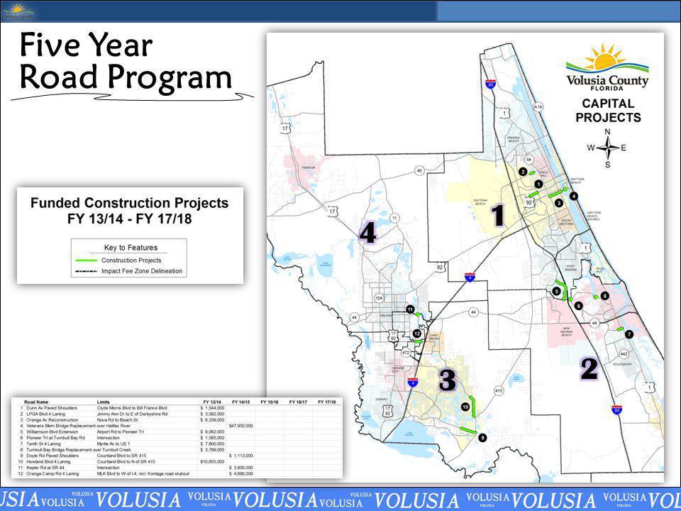 Five Year Road Program