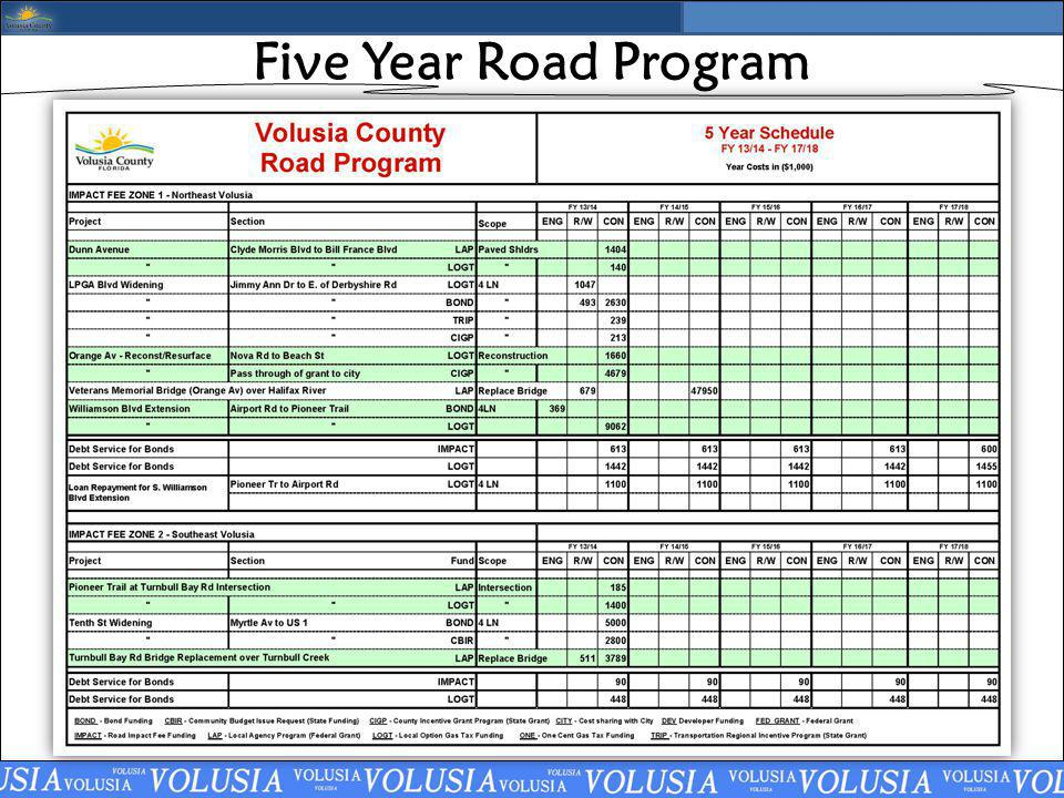 Five Year Road Program