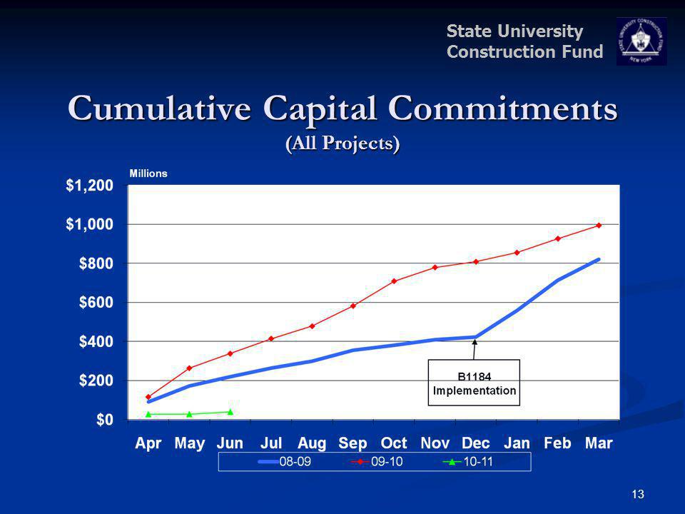 State University Construction Fund Cumulative Capital Commitments (All Projects) 13