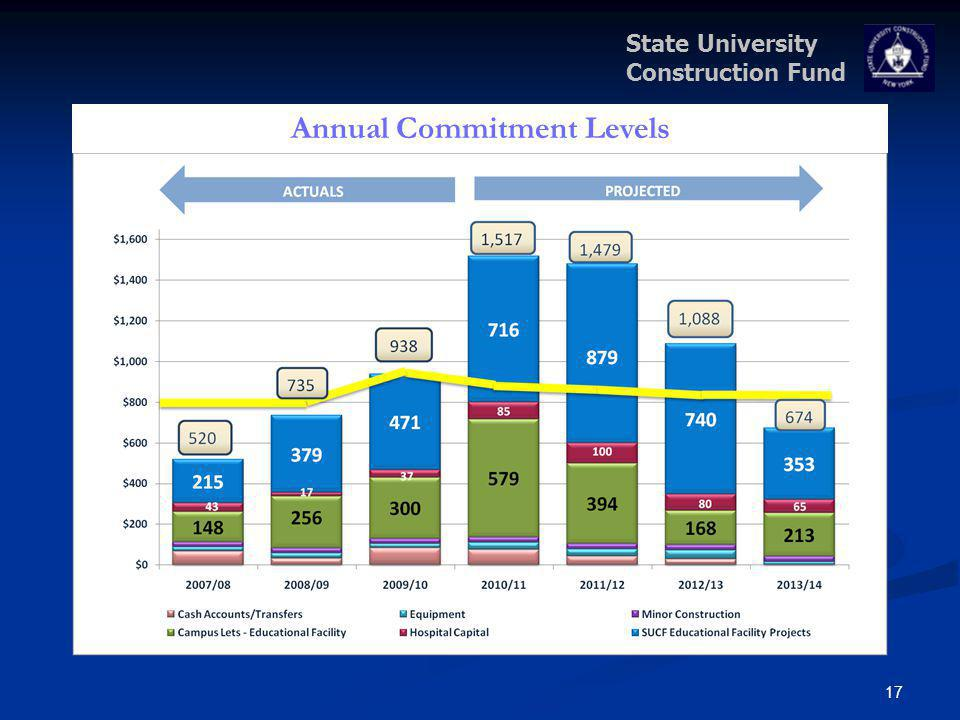State University Construction Fund 17 Annual Commitment Levels