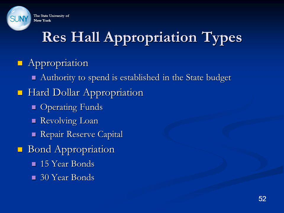 The State University of New York Res Hall Appropriation Types Appropriation Appropriation Authority to spend is established in the State budget Author