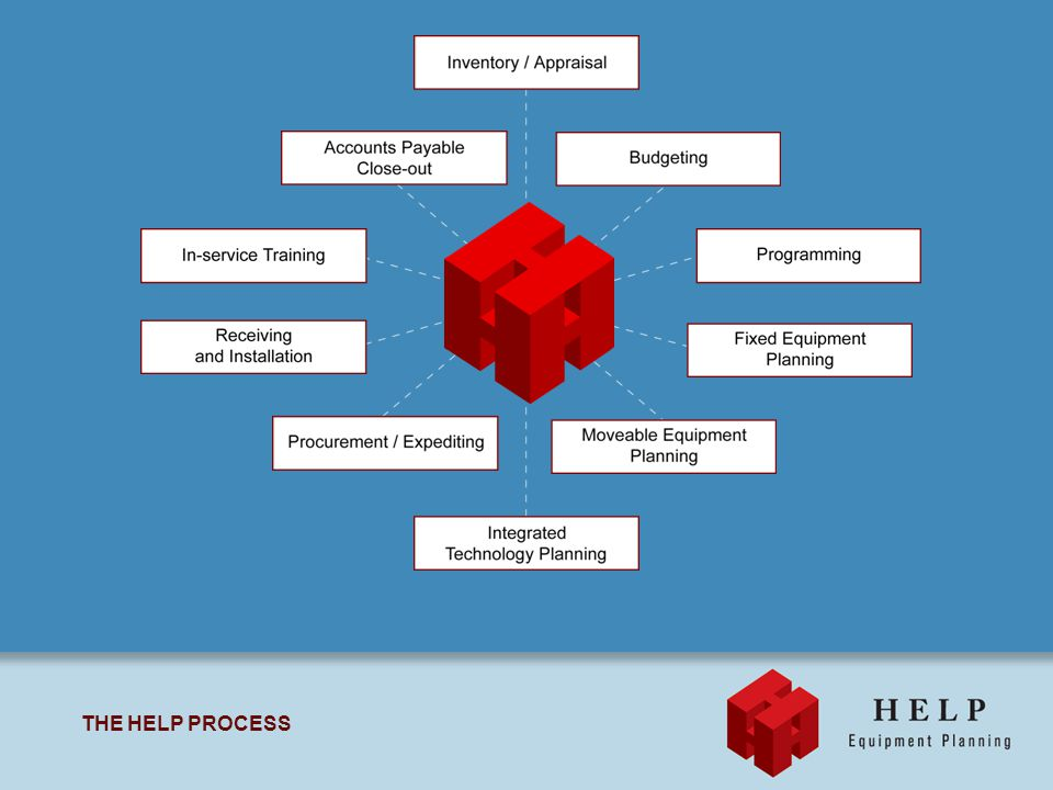 THE HELP PROCESS