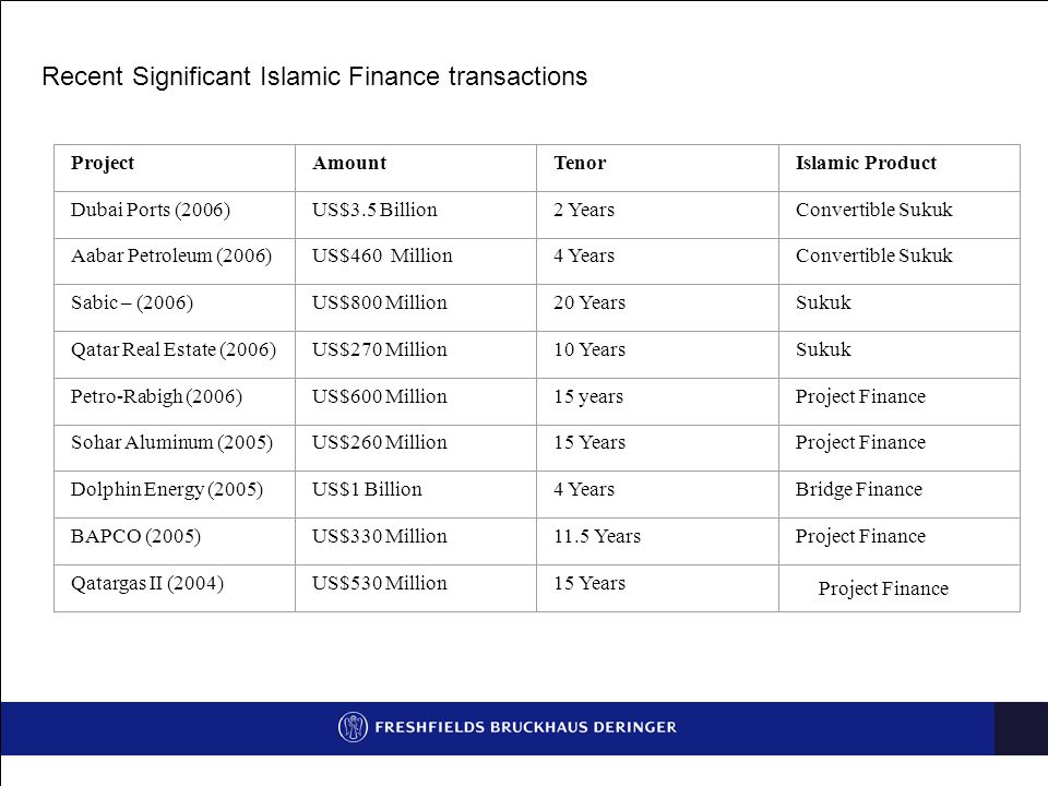 Recent Significant Islamic Finance transactions ProjectAmountTenorIslamic Product Dubai Ports (2006)US$3.5 Billion2 YearsConvertible Sukuk Aabar Petroleum (2006)US$460 Million4 YearsConvertible Sukuk Sabic – (2006)US$800 Million20 YearsSukuk Qatar Real Estate (2006)US$270 Million10 YearsSukuk Petro-Rabigh (2006)US$600 Million15 yearsProject Finance Sohar Aluminum (2005)US$260 Million15 YearsProject Finance Dolphin Energy (2005)US$1 Billion4 YearsBridge Finance BAPCO (2005)US$330 Million11.5 YearsProject Finance Qatargas II (2004)US$530 Million15 Years Project Finance