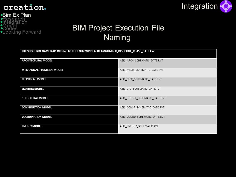 Integration BIM Project Execution Software Model Bim Ex Plan Integration Codes Looking Forward Research SOFTWAREVERSIONPROJECT STAKE HOLDERTASK TYPE Revit2013ARCHDesign Authoring 3DS Max2013ARCH,L/EDesign Rendering Revit MEP2013MEMechanical Authoring Trane Tracev700MEMechanical Calculations Revit MEP2013L/ELighting/Electrical Authoring ComCheck2013L/ELighting Requirements DaySim2013L/ELighting Daylighting Agi32Version 2.2L/EL/E Calculations ComFen2013L/EGlazing Analysis Revit Structure2013STRUCTStructural Authoring RAMv14.03STRUCTStructural Analysis SAP2013STRUCTFrame Analysis Structure Point2013STRUCTStructural Analysis RS Means CostWorks 2013CMCost Estimation Primavera2013CMProject Scheduling Navisworks2013CM4D Modeling Navisworks2013CMClash Detection Record Modeling2013CMRevit Revit, Navisworks2013MEP,CMRevit, Navisworks