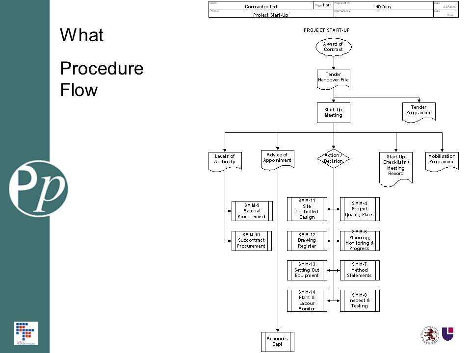 What Procedure Flow