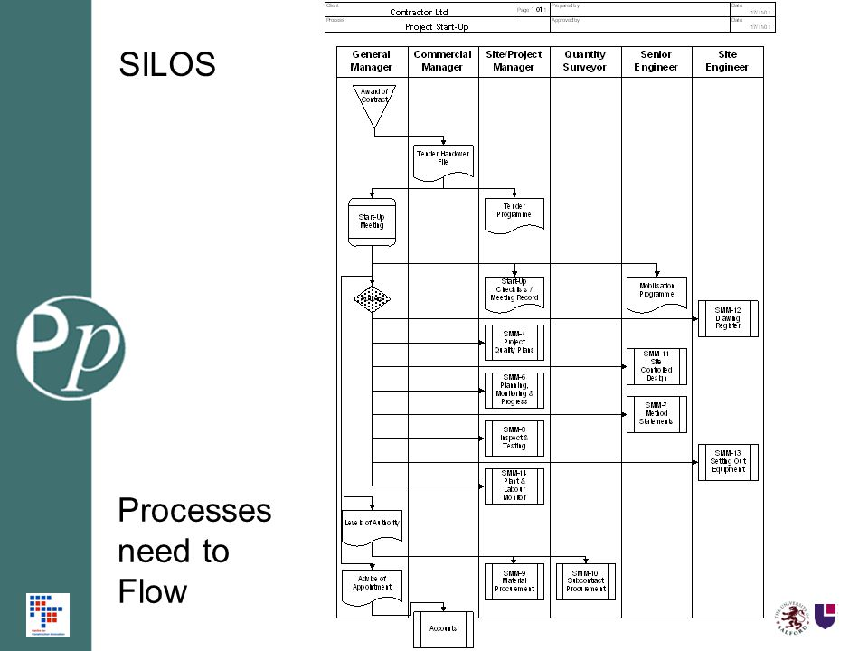 SILOS Processes need to Flow