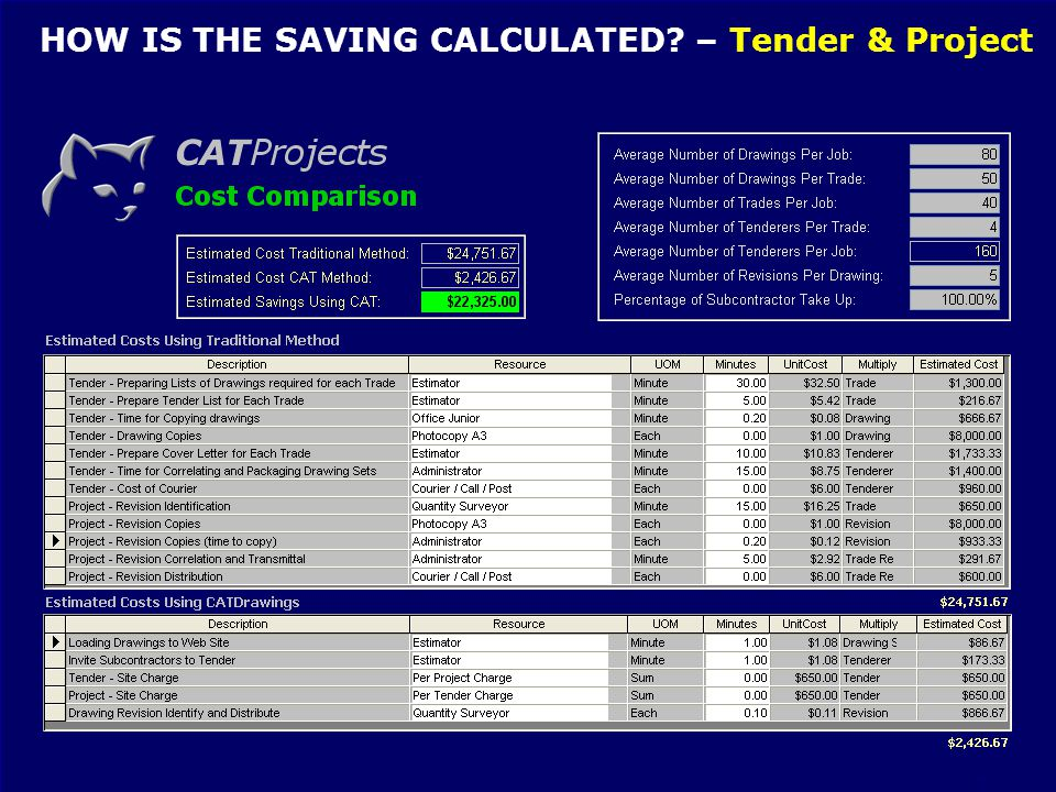 CAT GROUP – THE CONSTRUCTION ADMINISTRATION SPECIALISTS BY CONSTRUCTION PEOPLE FOR CONSTRUCTION PEOPLE HOW IS THE SAVING CALCULATED.