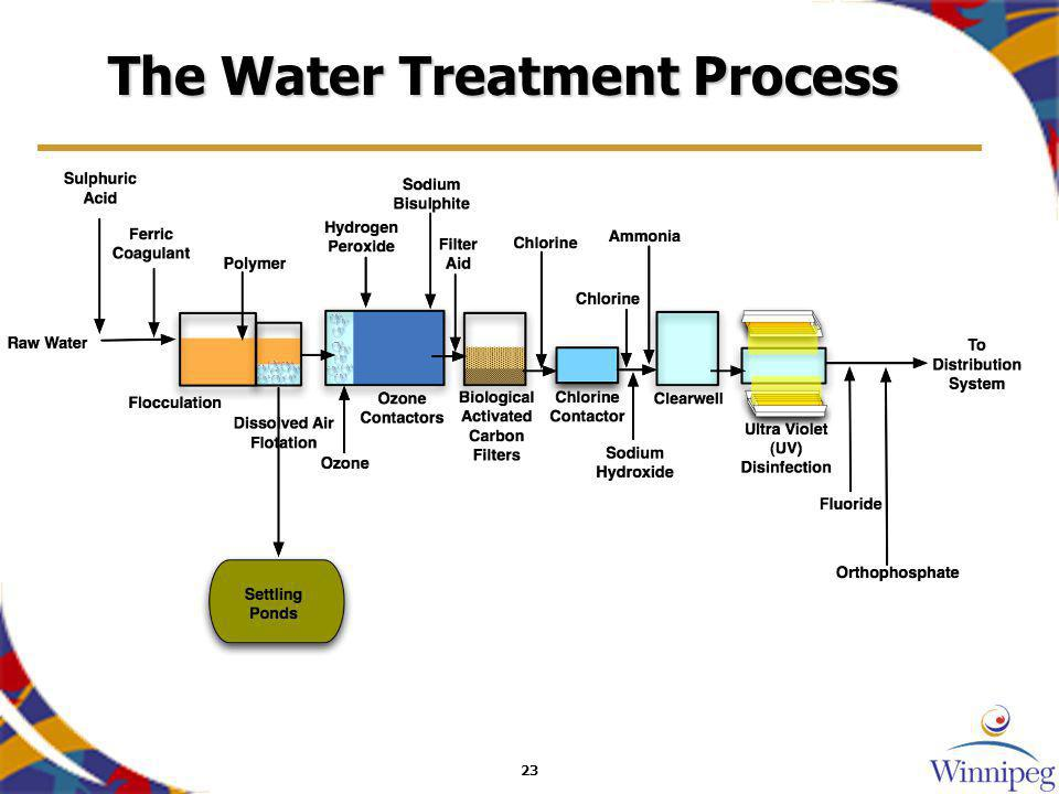 23 The Water Treatment Process