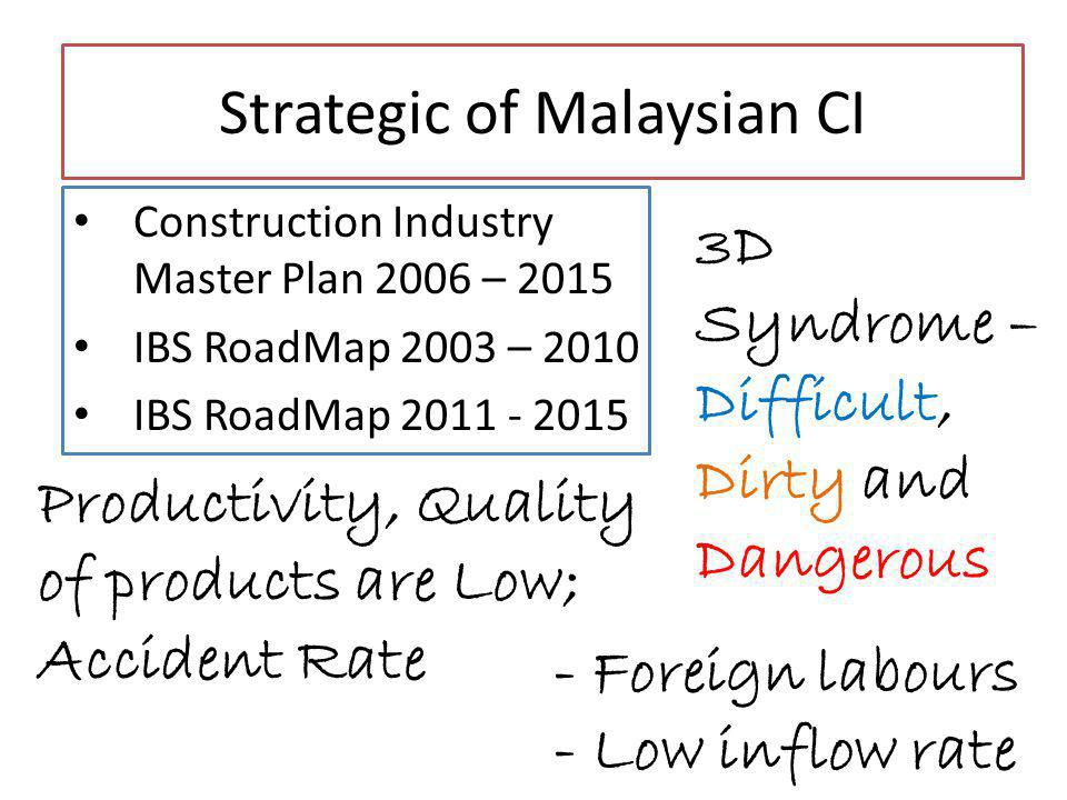 Construction Industry Master Plan 2006 – 2015 IBS RoadMap 2003 – 2010 IBS RoadMap 2011 - 2015 Strategic of Malaysian CI 3D Syndrome – Difficult, Dirty