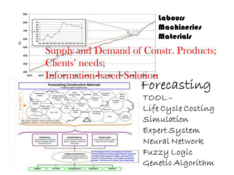 Forecasting Labours Machineries Materials TOOL – Life Cycle Costing Simulation Expert System Neural Network Fuzzy Logic Genetic Algorithm Supply and D