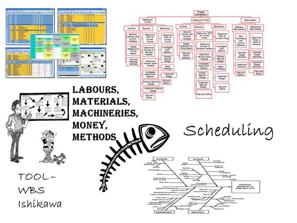 Scheduling TOOL – WBS Ishikawa Labours, Materials, Machineries, Money, Methods