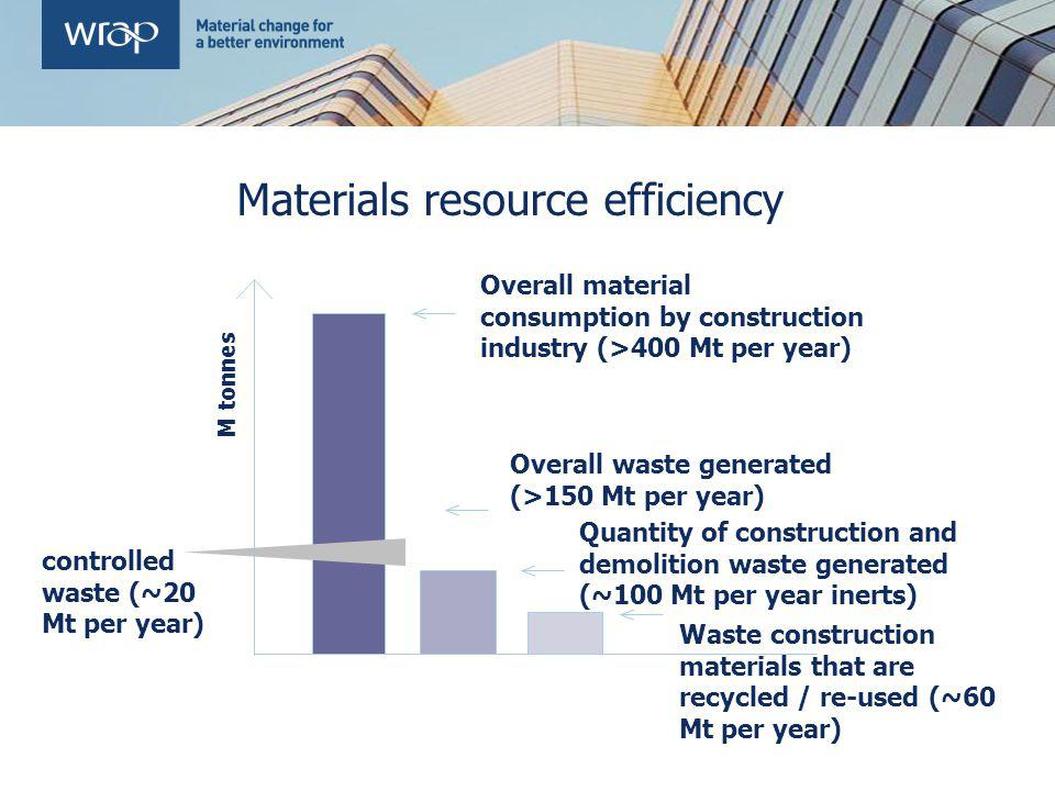 Materials resource efficiency Overall material consumption by construction industry (>400 Mt per year) M tonnes Quantity of construction and demolitio