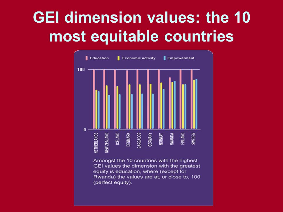 GEI dimension values: the 10 most equitable countries