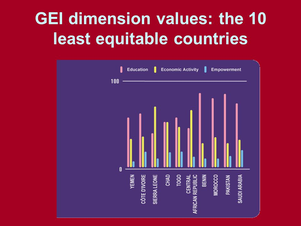 GEI dimension values: the 10 least equitable countries