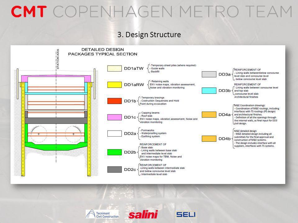 3. Design Structure