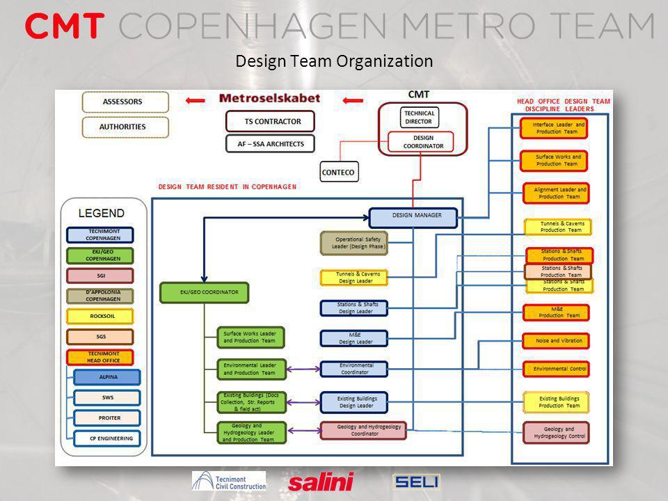 Design Team Organization