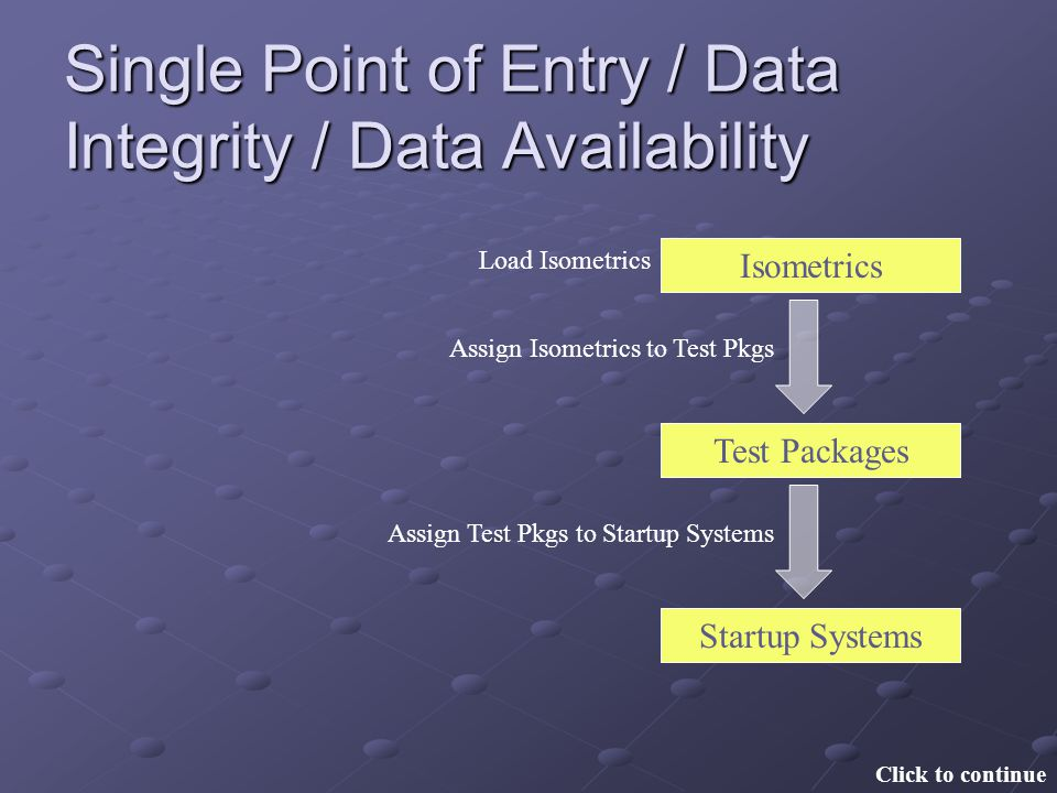 Single Point of Entry / Data Integrity / Data Availability Startup Systems Isometrics Test Packages Load Isometrics Assign Isometrics to Test Pkgs Ass