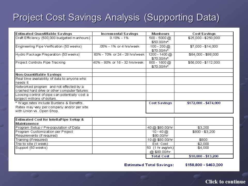 Project Cost Savings Analysis (Supporting Data) Click to continue